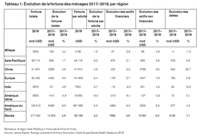 Depuis l'élection de Macron, grosse progression du nombre de millionnaires